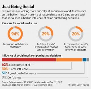 Social media ad impact