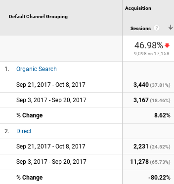 Default Channel Direct Drop in Traffic