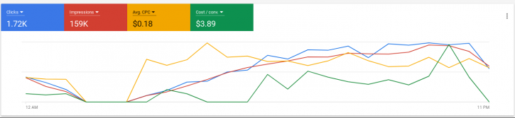 Google Shopping Ads Daily Performance